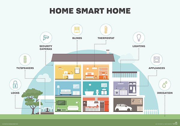 Architecture Trends - Potential of Smart Homes